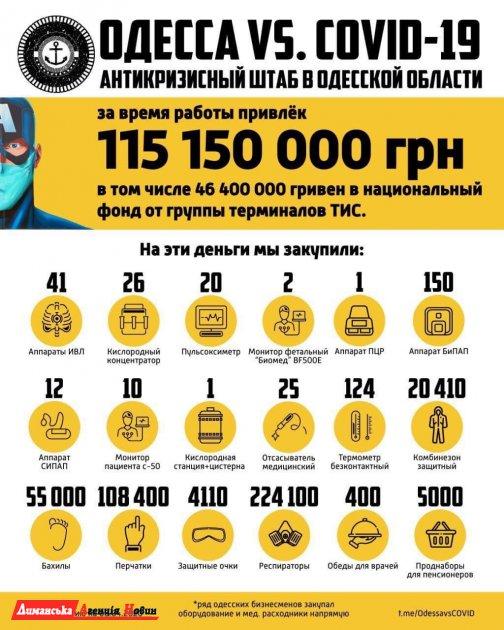 Одесские бизнесмены и волонтеры собрали более 115 млн грн на борьбу с COVID-19